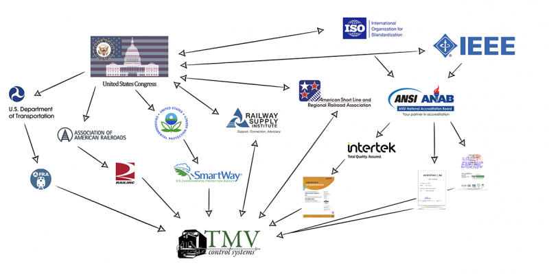 The Railroad Industry Network and how everything works together from the grassroots up. Showing where TMV fits into the grand scheme of things.